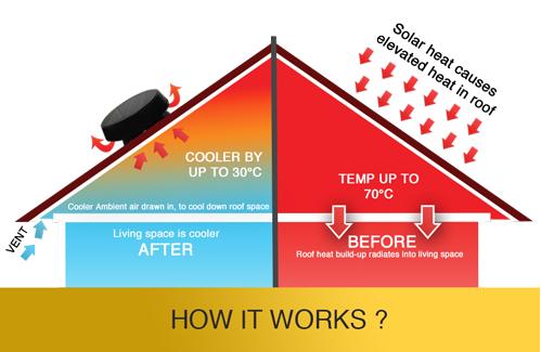roof ventilation perth